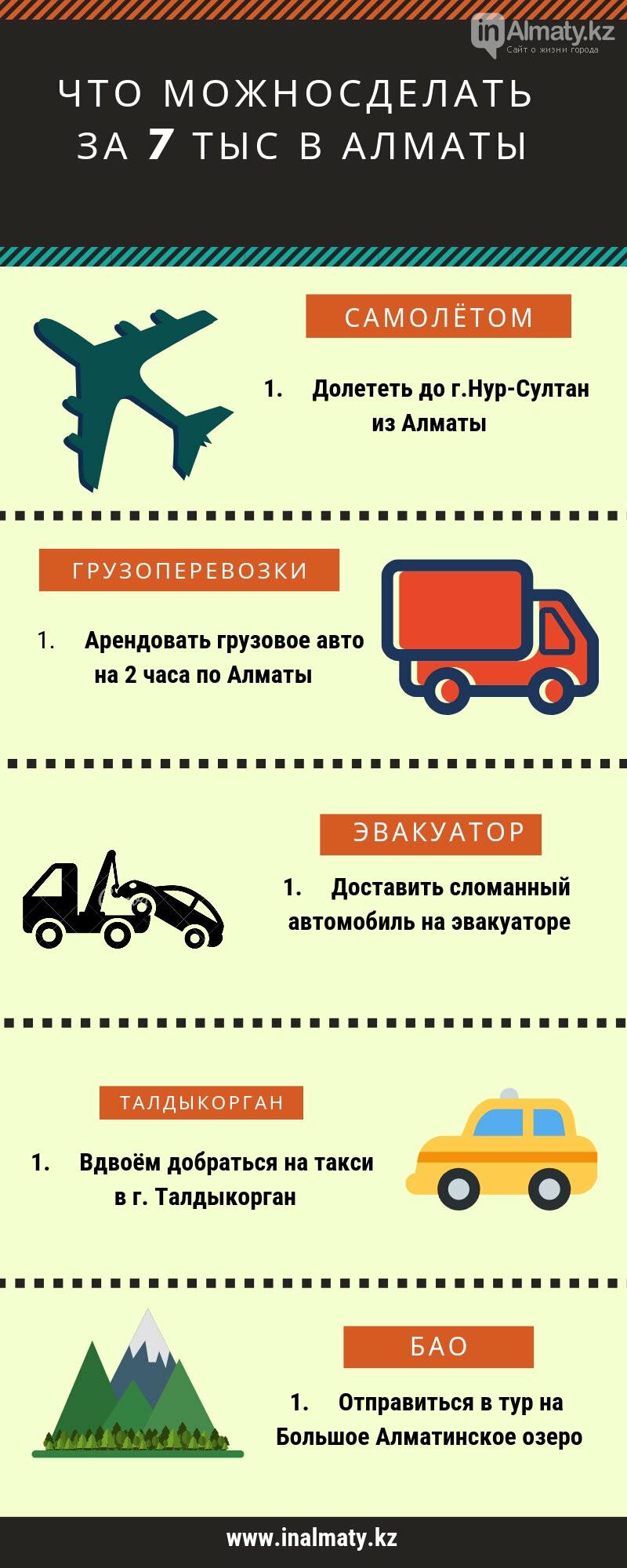 Куда можно добраться за 7 тысяч тенге в Алматы, фото-1