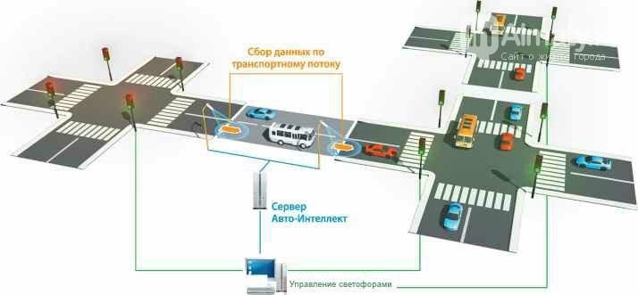 В Алматы модернизируют светофоры, фото-2