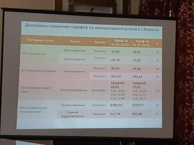 Новые тарифы в февральских квитанциях объяснили алматинские коммунальщики, фото-1