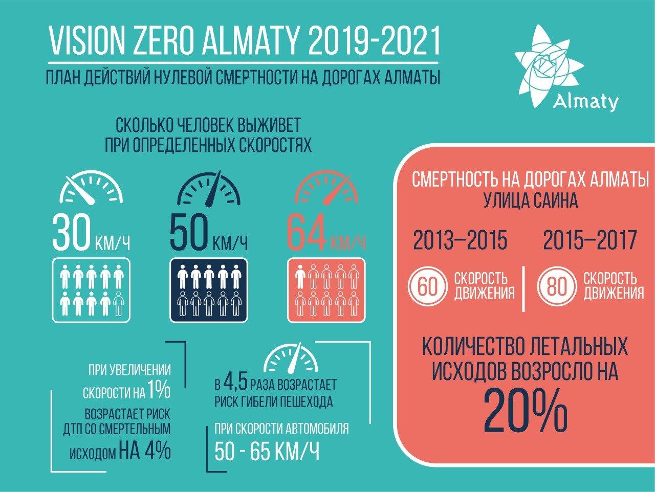 План нулевой смертности на дорогах вводят в Алматы, фото-1