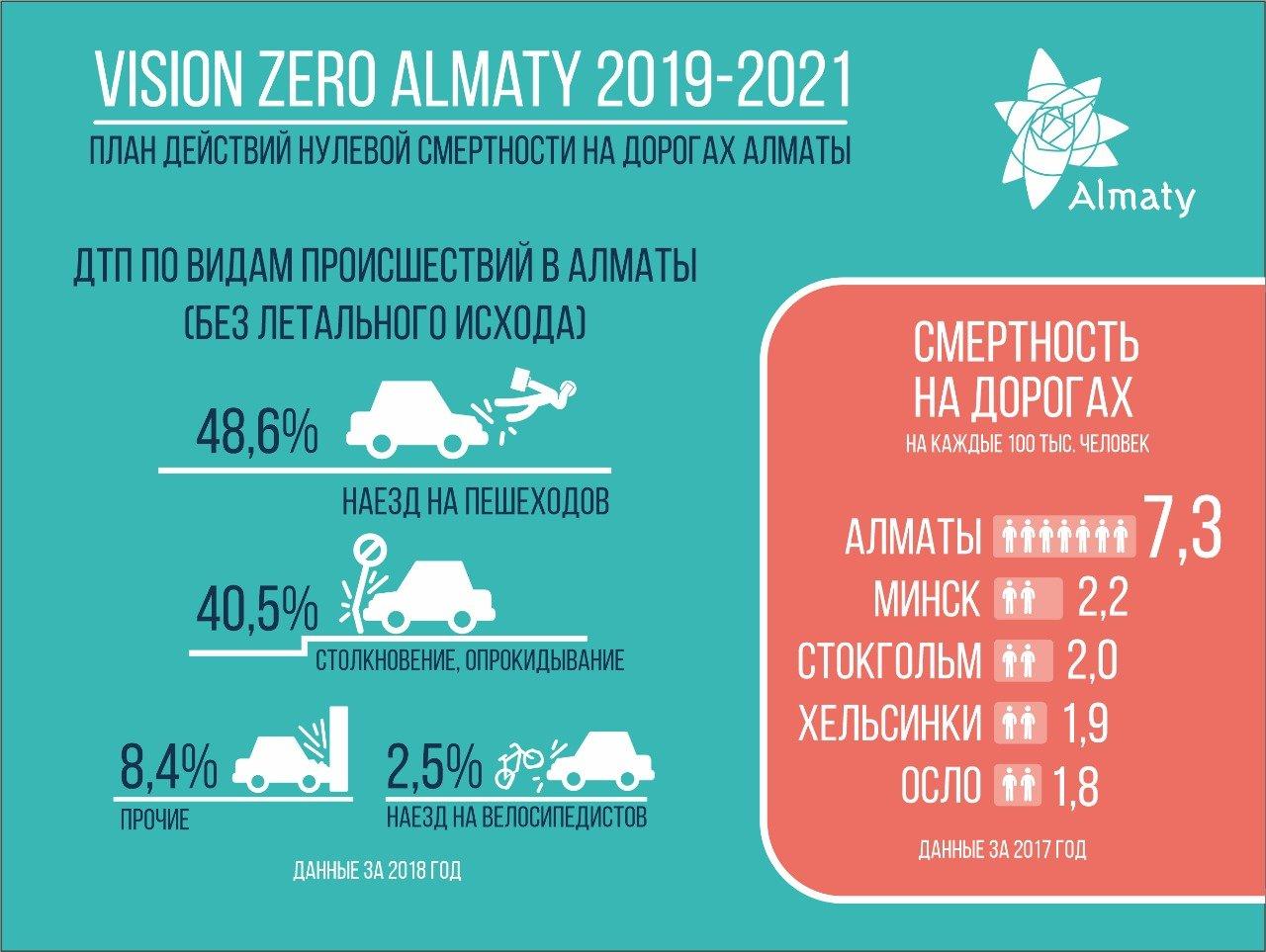План нулевой смертности на дорогах вводят в Алматы, фото-4