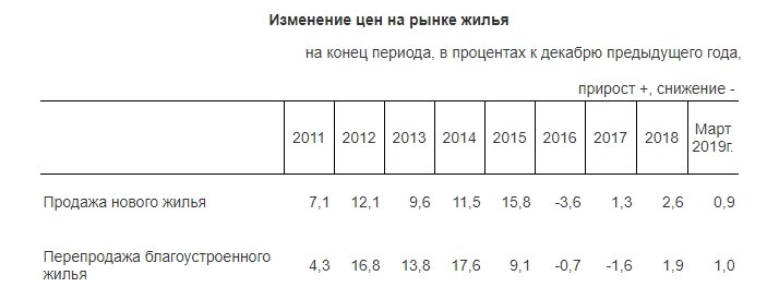 Комитет по статистике сообщил о повышении цен на жилье, фото-1