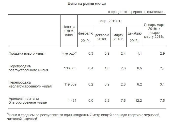 Комитет по статистике сообщил о повышении цен на жилье, фото-2