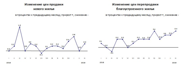Комитет по статистике сообщил о повышении цен на жилье, фото-3