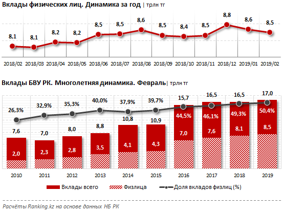Казахстанцы утратили интерес к розничным банковским вкладам, фото-1