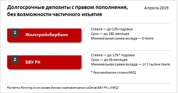 Казахстанцы утратили интерес к розничным банковским вкладам, фото-2