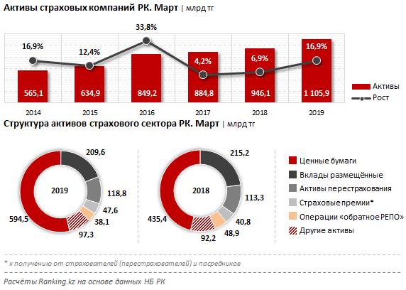 Годовой рост активов страховых компаний РК составил 16,9%, фото-1