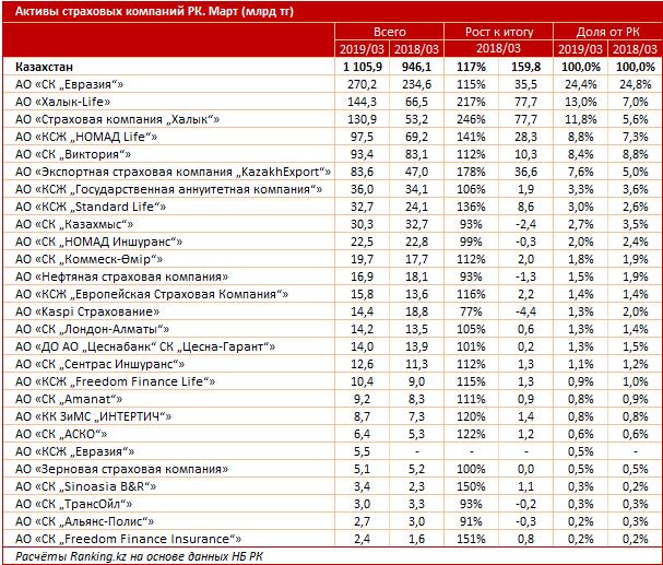 Годовой рост активов страховых компаний РК составил 16,9%, фото-2