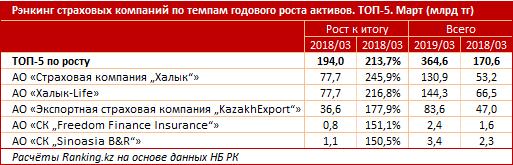Годовой рост активов страховых компаний РК составил 16,9%, фото-3