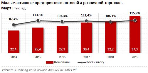 В торговом секторе Казахстана преобладает малый бизнес, фото-1