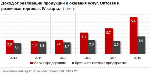В торговом секторе Казахстана преобладает малый бизнес, фото-2