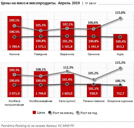 В Казахстане выросли цены на мясо, фото-3