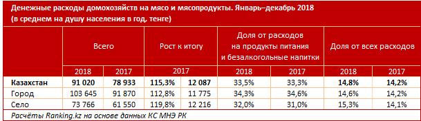 В Казахстане выросли цены на мясо, фото-1