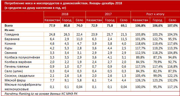 В Казахстане выросли цены на мясо, фото-2