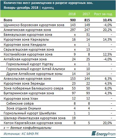 Казахстанцы стали чаще отдыхать внутри страны, фото-3
