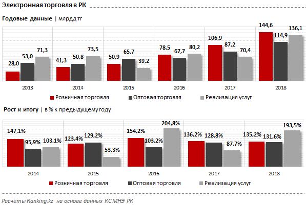 В Казахстане выросли объемы интернет-торговли, фото-1