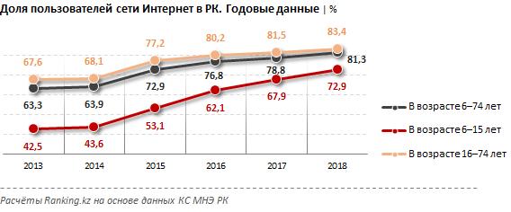 В Казахстане выросли объемы интернет-торговли, фото-2