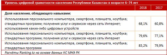 В Казахстане выросли объемы интернет-торговли, фото-3