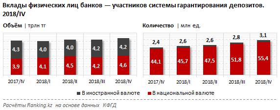 В Казахстане сберегательные составили менее 1% от розничных вкладов в тенге, фото-1