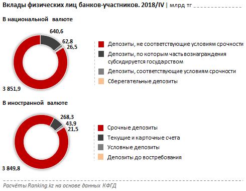 В Казахстане сберегательные составили менее 1% от розничных вкладов в тенге, фото-2