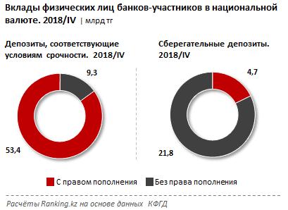 В Казахстане сберегательные составили менее 1% от розничных вкладов в тенге, фото-3