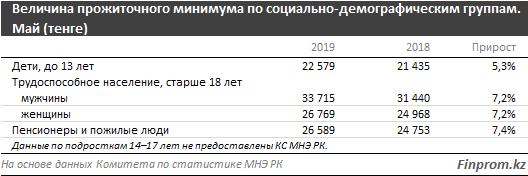Величина прожиточного минимума в Алматы составила 31 тысячу тенге, фото-1
