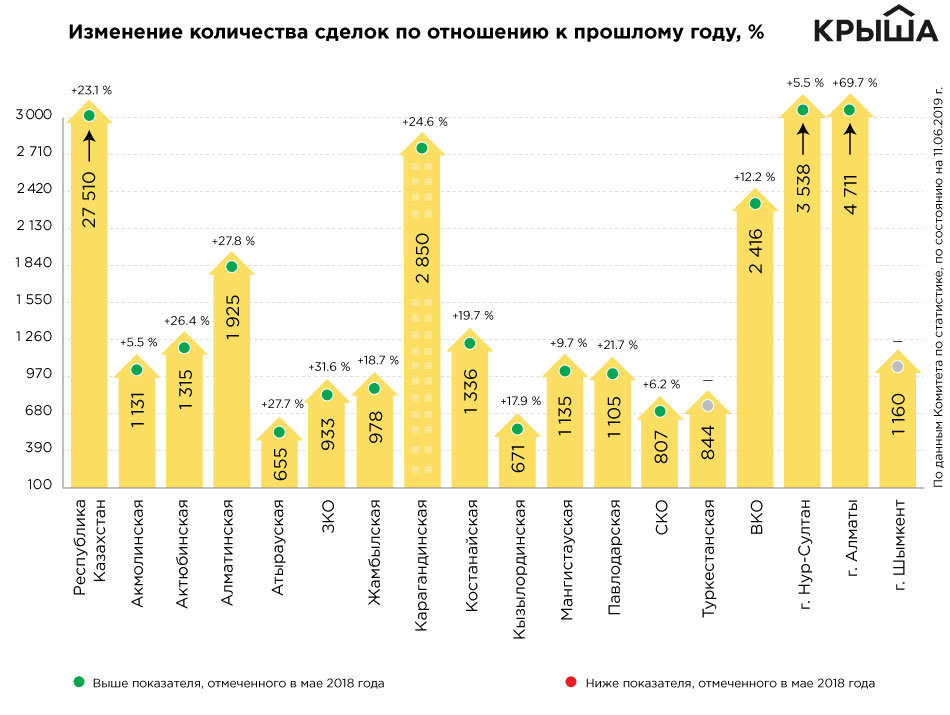 За год в Алматы стали чаще покупать и продавать жилье , фото-1
