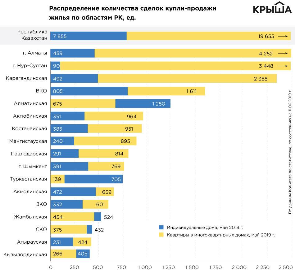 За год в Алматы стали чаще покупать и продавать жилье , фото-2