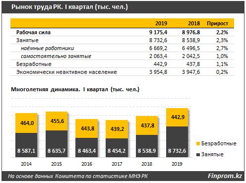 Алматы лидирует по количеству безработных, фото-2