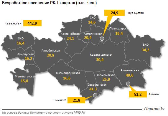 Алматы лидирует по количеству безработных, фото-1