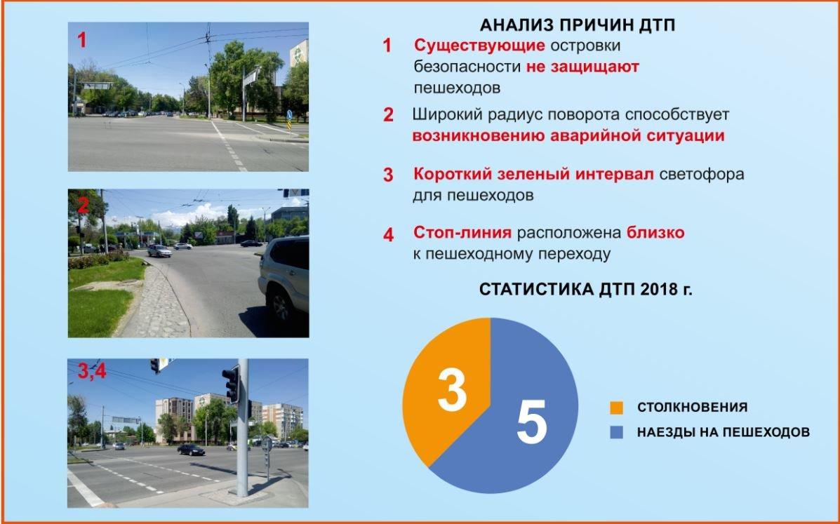 На 50 участках алматинских дорог появятся островки безопасности для пешеходов, фото-1