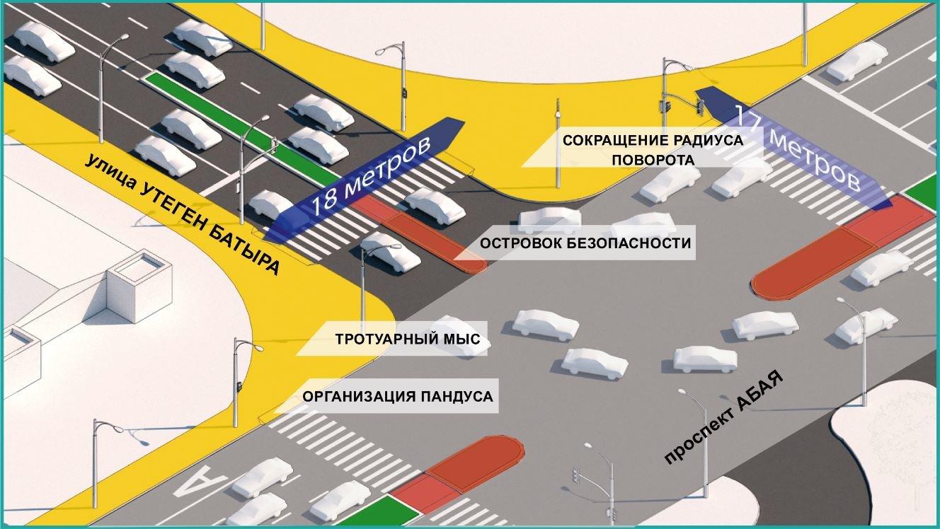 На 50 участках алматинских дорог появятся островки безопасности для пешеходов, фото-2