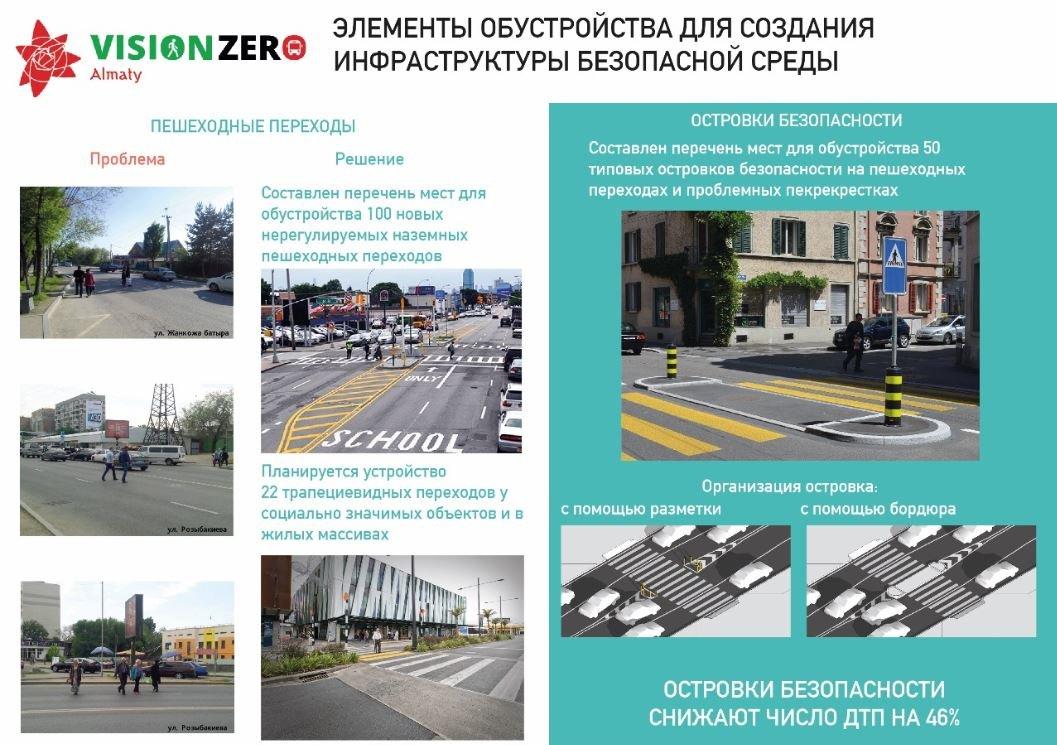 На 50 участках алматинских дорог появятся островки безопасности для пешеходов, фото-3