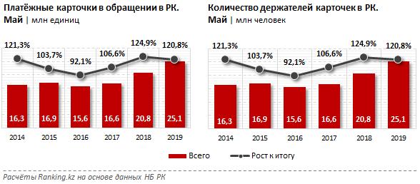 Казахстанцы стали вдвое чаще расплачиваться банковскими картами, фото-1