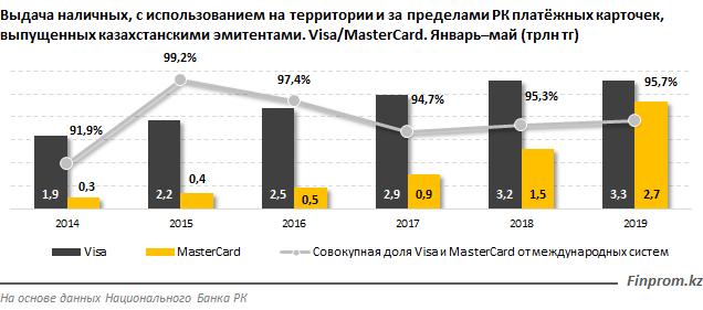 В Казахстане Mastercard набирает популярность, фото-2