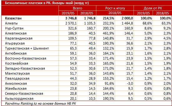Казахстанцы стали вдвое чаще расплачиваться банковскими картами, фото-3