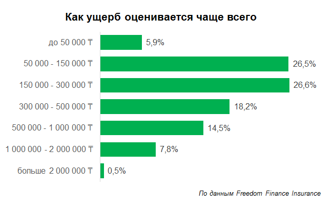 Специалисты подсчитали средний ущерб  от ДТП в Казахстане, фото-2