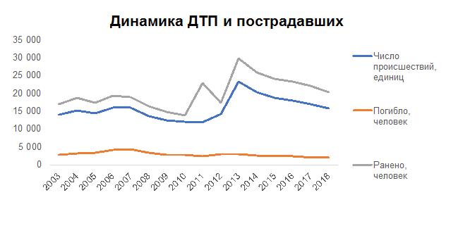 Специалисты подсчитали средний ущерб  от ДТП в Казахстане, фото-1