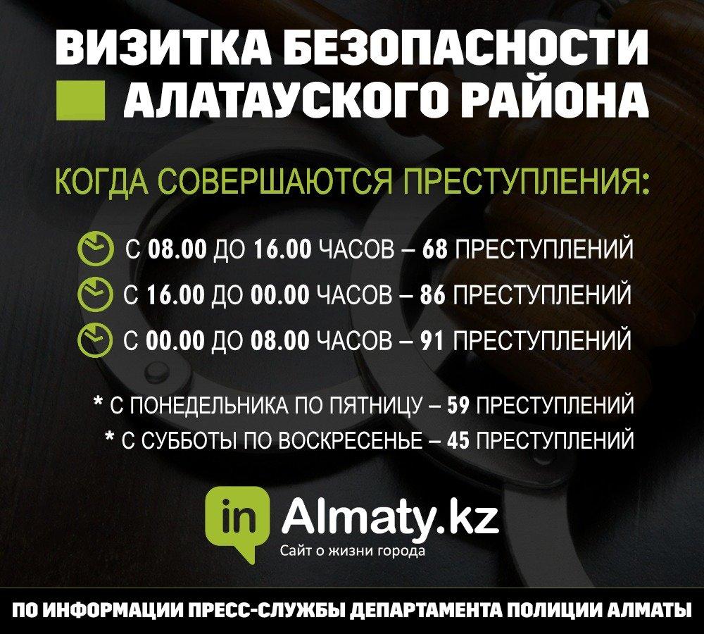 Полиция назвала криминальные места Алатауского района (инфографика), фото-2