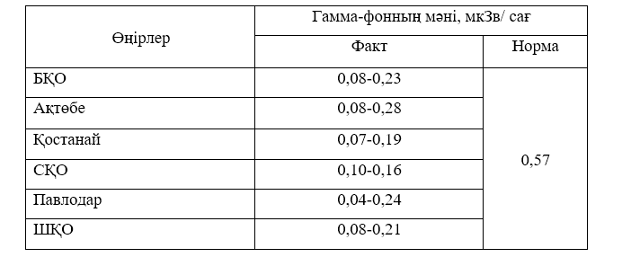 Уровень радиации в приграничных с Россией областях замерили в лаборатории в Алматы, фото-1