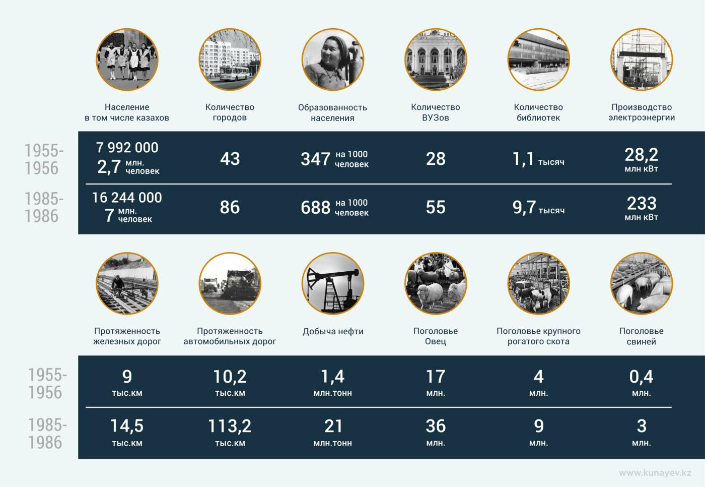 Сайт, посвящённый Кунаеву, презентовали в Алматы, фото-6