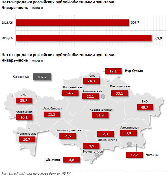 Жители Алматы стали меньше покупать рубли, фото-2