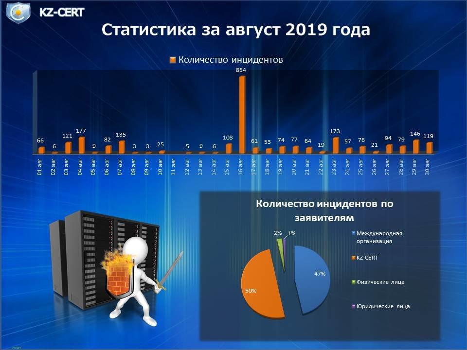 KZ-CERT: Более 2 тысяч попыток нарушить информационную безопасность зафиксировали в августе, фото-1
