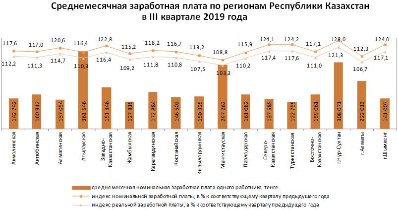 Cредняя зарплата алматинцев составляет 222 тысячи тенге - статистика, фото-1