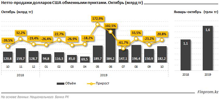 Алматинцы активнее всего скупают доллары, фото-2