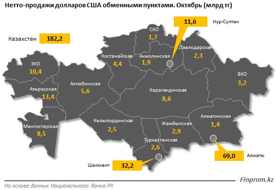 Алматинцы активнее всего скупают доллары, фото-1