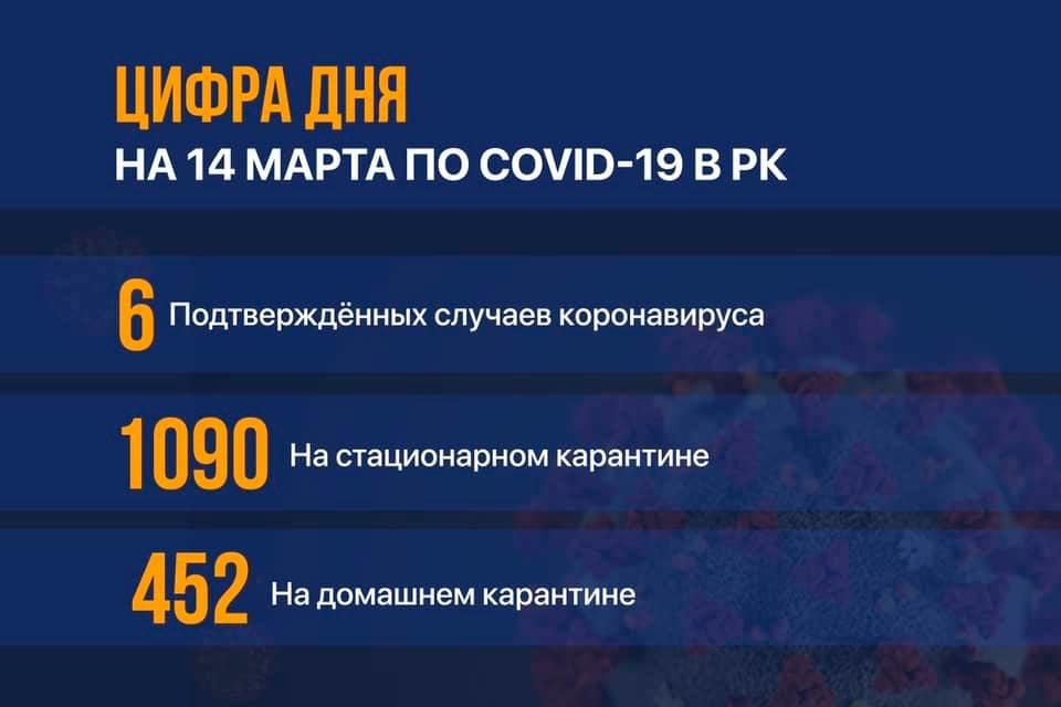 В Казахстане выявили еще два случая заражения коронавирусом, фото-1
