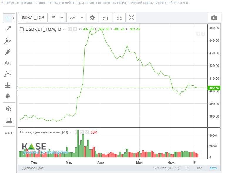 Курс доллара на утренних торгах KASE снизился до 401,50 тенге, фото-1