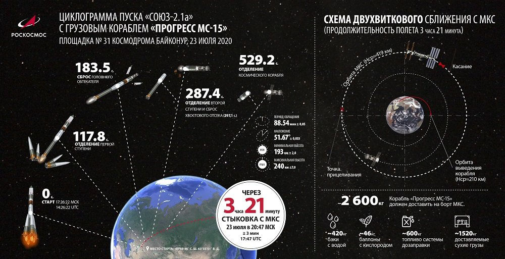 С Байконура проведут трансляцию запуска грузового корабля «Прогресс МС-15» к МКС, фото-1