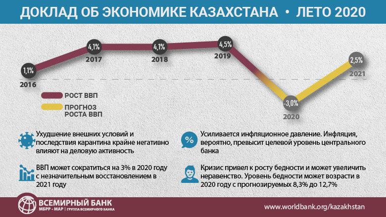 Всемирный банк прогнозирует повышение уровня бедности в Казахстане до 12,7%, фото-1